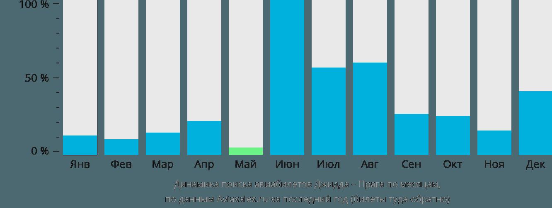 Динамика поиска авиабилетов из Джидды в Прагу по месяцам