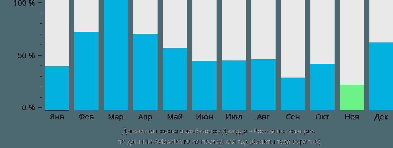 Динамика поиска авиабилетов из Джидды в Россию по месяцам