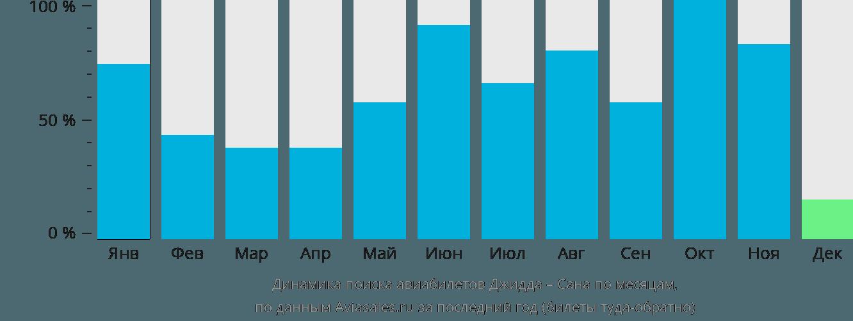 Динамика поиска авиабилетов из Джидды в Сану по месяцам