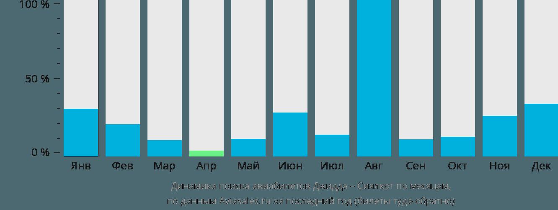 Динамика поиска авиабилетов из Джидды в Сиялкот по месяцам