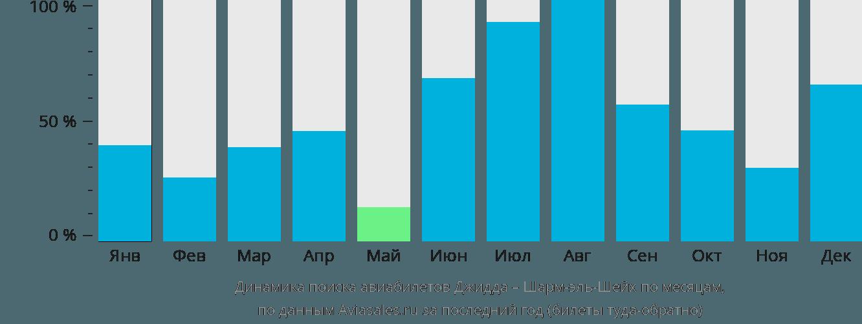 Динамика поиска авиабилетов из Джидды в Шарм-эль-Шейх по месяцам