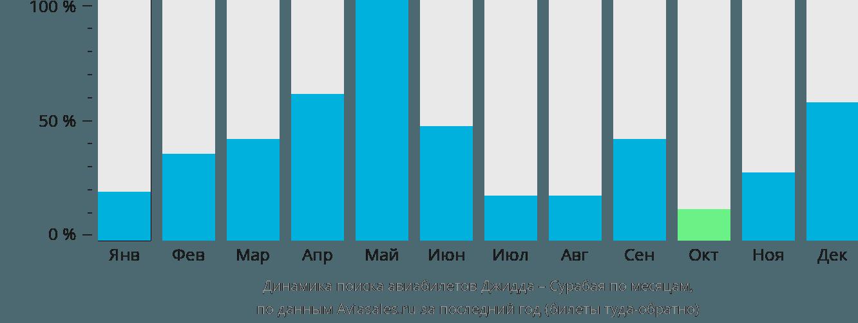 Динамика поиска авиабилетов из Джидды в Сурабаю по месяцам