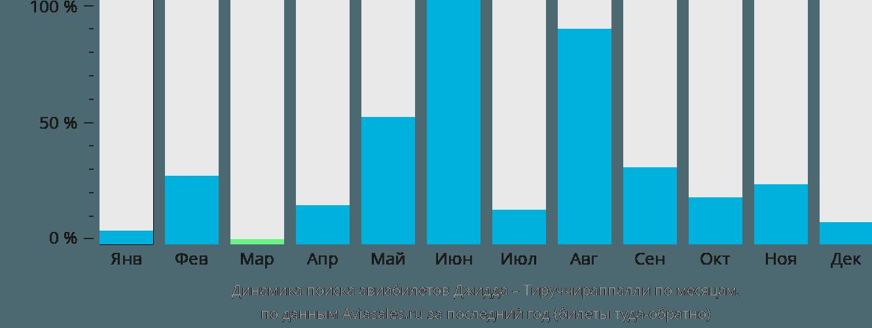 Динамика поиска авиабилетов из Джидды в Тируччираппалли по месяцам