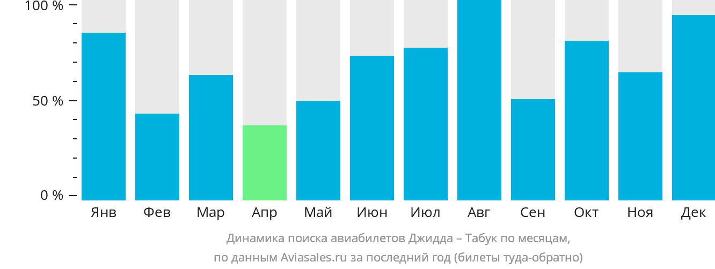Динамика поиска авиабилетов из Джидды в Табук по месяцам