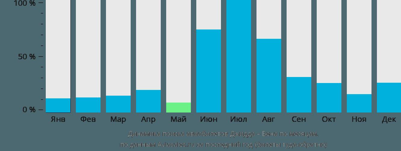Динамика поиска авиабилетов из Джидды в Вену по месяцам