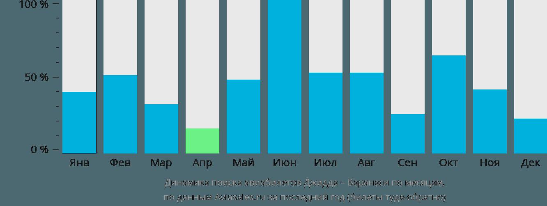 Динамика поиска авиабилетов из Джидды в Варанаси по месяцам