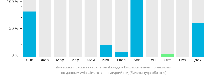 Динамика поиска авиабилетов из Джидды в Вишакхапатнама по месяцам