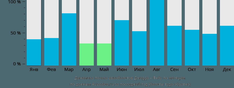 Динамика поиска авиабилетов из Джидды в Янбу по месяцам