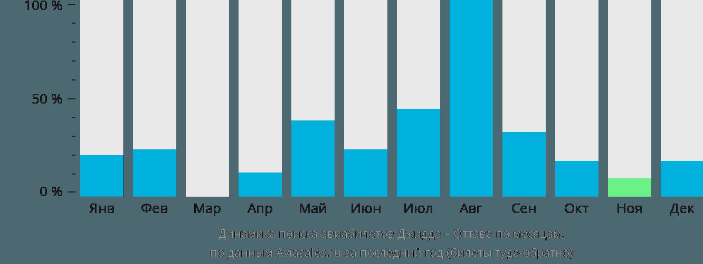 Динамика поиска авиабилетов из Джидды в Оттаву по месяцам