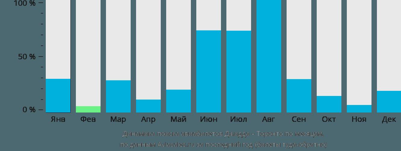 Динамика поиска авиабилетов из Джидды в Торонто по месяцам