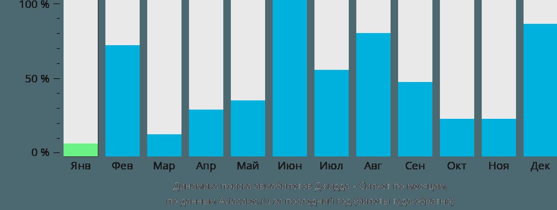Динамика поиска авиабилетов из Джидды в Силхет по месяцам