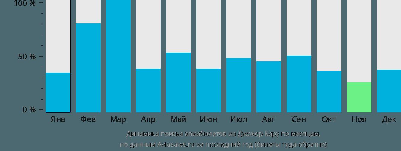 Динамика поиска авиабилетов из Джохор-Бару по месяцам