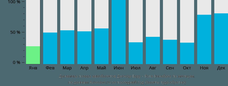 Динамика поиска авиабилетов из Джохор-Бару в Кота-Кинабалу по месяцам