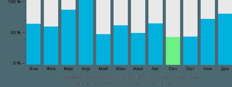 Динамика поиска авиабилетов из Джохор-Бару в Куала-Лумпур по месяцам