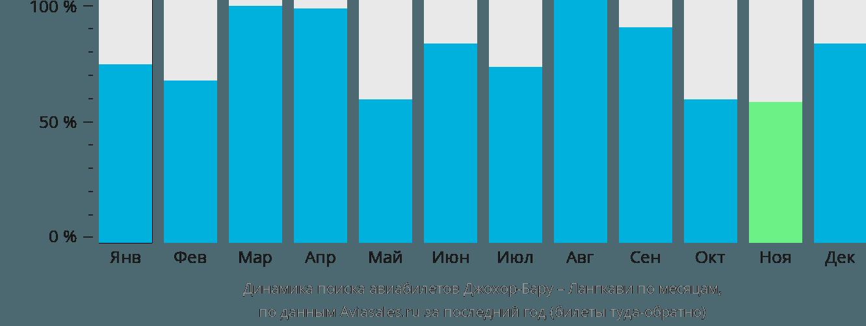 Динамика поиска авиабилетов из Джохор-Бару на Лангкави по месяцам