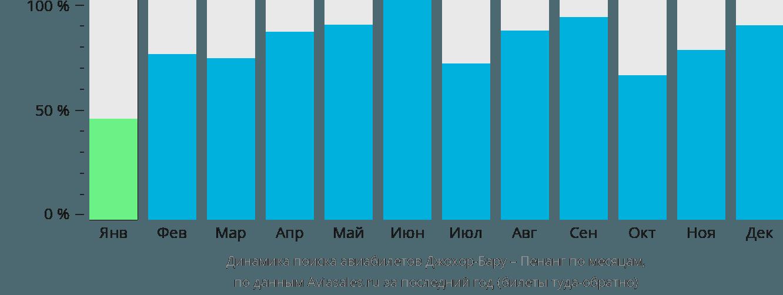 Динамика поиска авиабилетов из Джохор-Бару в Пенанг по месяцам