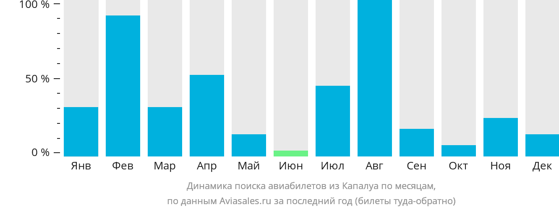 Динамика поиска авиабилетов из Капалуа по месяцам