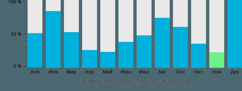 Динамика поиска авиабилетов из Джибути по месяцам