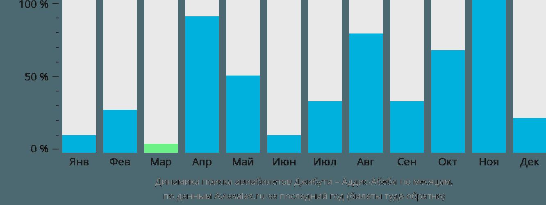 Динамика поиска авиабилетов из Джибути в Аддис-Абебу по месяцам
