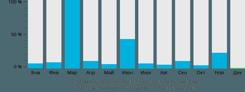 Динамика поиска авиабилетов из Джибути в Москву по месяцам