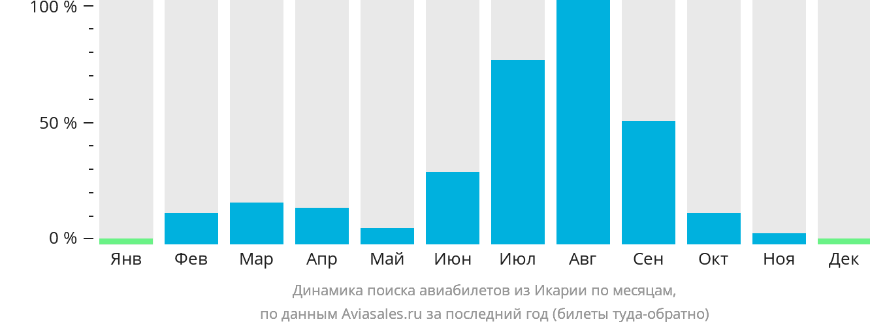 Динамика поиска авиабилетов из Икарии по месяцам