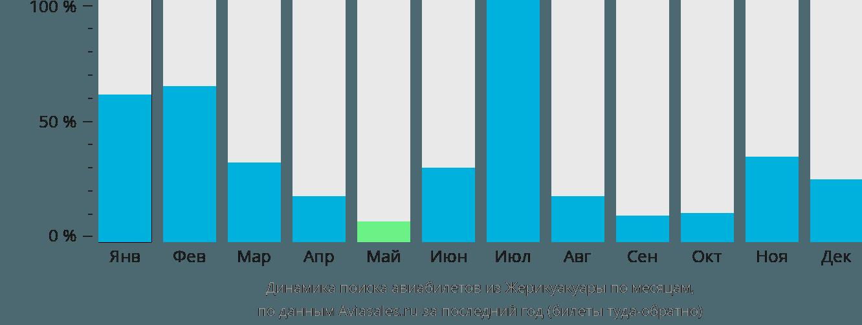 Динамика поиска авиабилетов из Жерикоакоары по месяцам