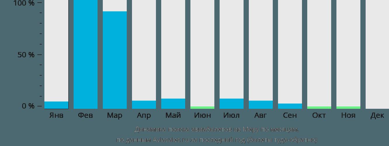 Динамика поиска авиабилетов из Меру по месяцам