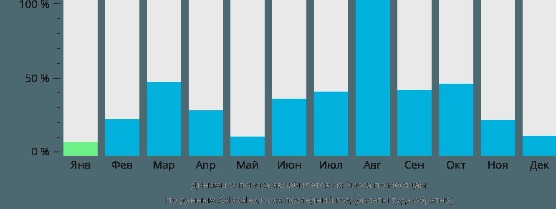 Динамика поиска авиабилетов из Хиоса по месяцам
