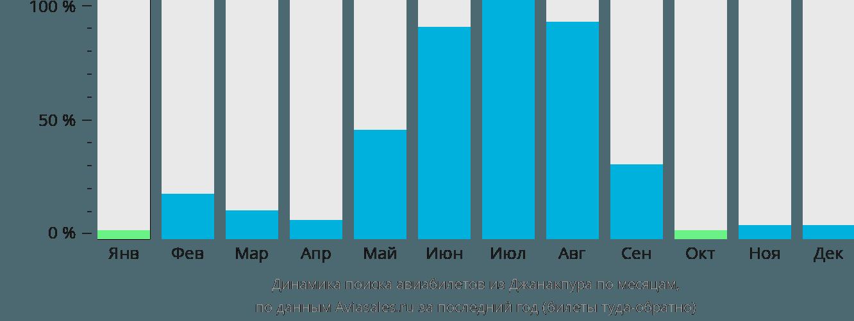 Динамика поиска авиабилетов из Джанакпура по месяцам