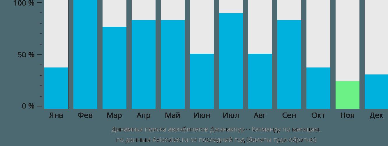 Динамика поиска авиабилетов из Джанакпура в Катманду по месяцам