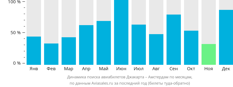 Динамика поиска авиабилетов из Джакарты в Амстердам по месяцам