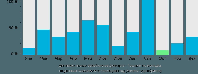 Динамика поиска авиабилетов из Джакарты в Ташкент по месяцам