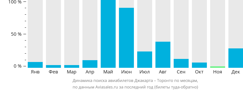 Динамика поиска авиабилетов из Джакарты в Торонто по месяцам
