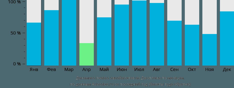 Динамика поиска авиабилетов из Джоплина по месяцам