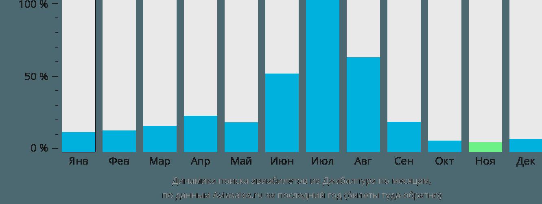 Динамика поиска авиабилетов из Джабалпура по месяцам