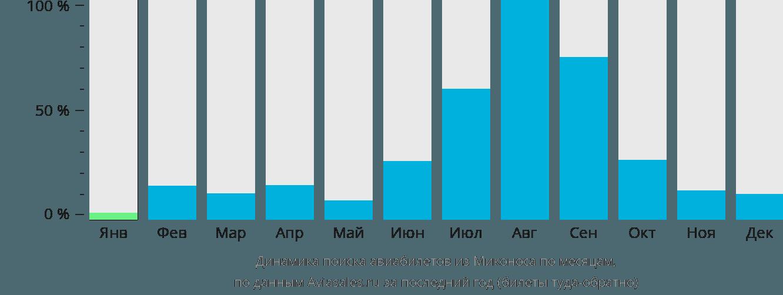 Динамика поиска авиабилетов из Миконоса по месяцам