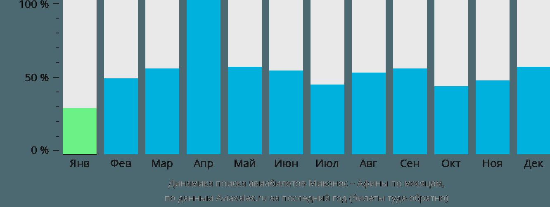 Динамика поиска авиабилетов из Миконоса в Афины по месяцам