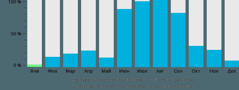 Динамика поиска авиабилетов из Миконоса в Грецию по месяцам