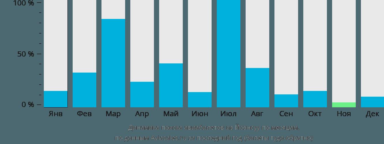Динамика поиска авиабилетов из Йоэнсуу по месяцам
