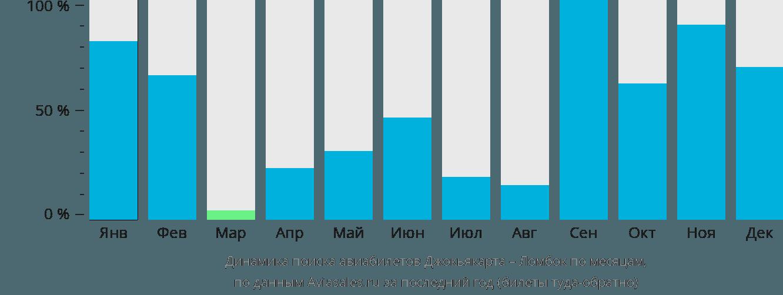 Динамика поиска авиабилетов из Джокьякарты в Ломбок по месяцам