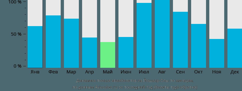 Динамика поиска авиабилетов из Йошкар-Олы по месяцам