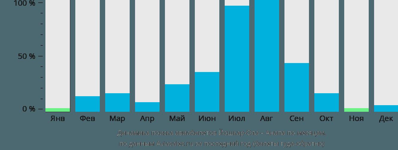 Динамика поиска авиабилетов из Йошкар-Олы в Анапу по месяцам
