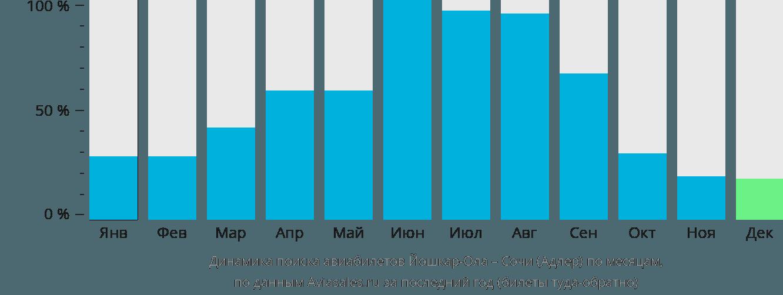 Динамика поиска авиабилетов из Йошкар-Олы в Сочи по месяцам