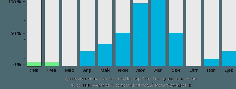Динамика поиска авиабилетов из Йошкар-Олы в Геленджик по месяцам