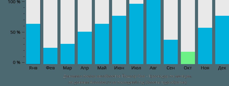 Динамика поиска авиабилетов из Йошкар-Олы в Краснодар по месяцам