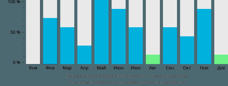 Динамика поиска авиабилетов из Йошкар-Олы в Самару по месяцам