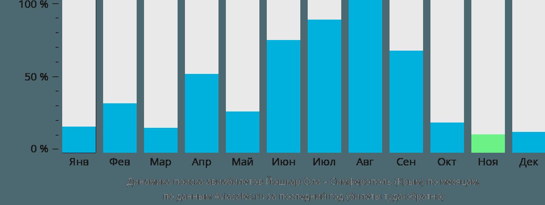 Динамика поиска авиабилетов из Йошкар-Олы в Симферополь по месяцам