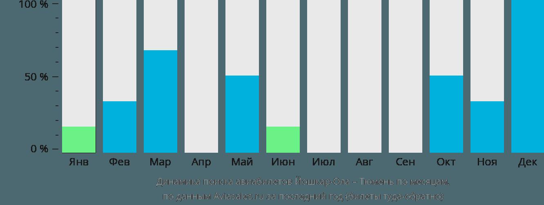 Динамика поиска авиабилетов из Йошкар-Олы в Тюмень по месяцам