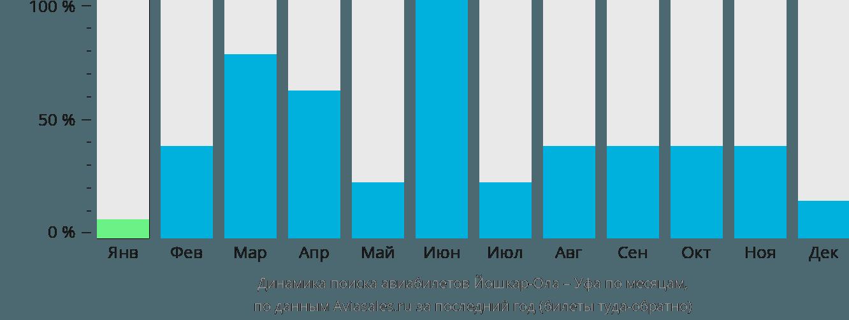 Динамика поиска авиабилетов из Йошкар-Олы в Уфу по месяцам
