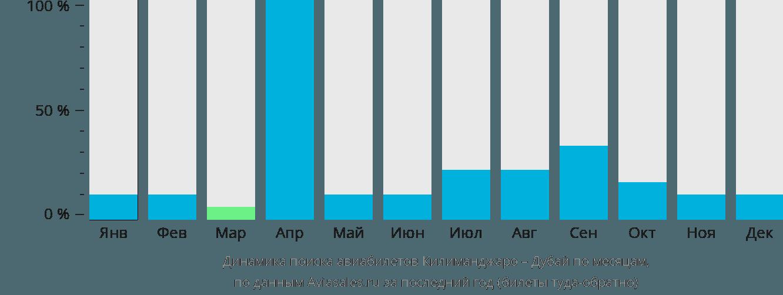 Динамика поиска авиабилетов из Килиманджаро в Дубай по месяцам